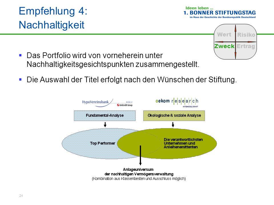 24 Empfehlung 4: Nachhaltigkeit Das Portfolio wird von vorneherein unter Nachhaltigkeitsgesichtspunkten zusammengestellt. Die Auswahl der Titel erfolg