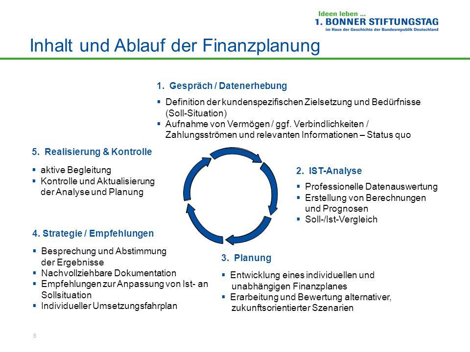 6 Definition der kundenspezifischen Zielsetzung und Bedürfnisse (Soll-Situation) Aufnahme von Vermögen / ggf. Verbindlichkeiten / Zahlungsströmen und