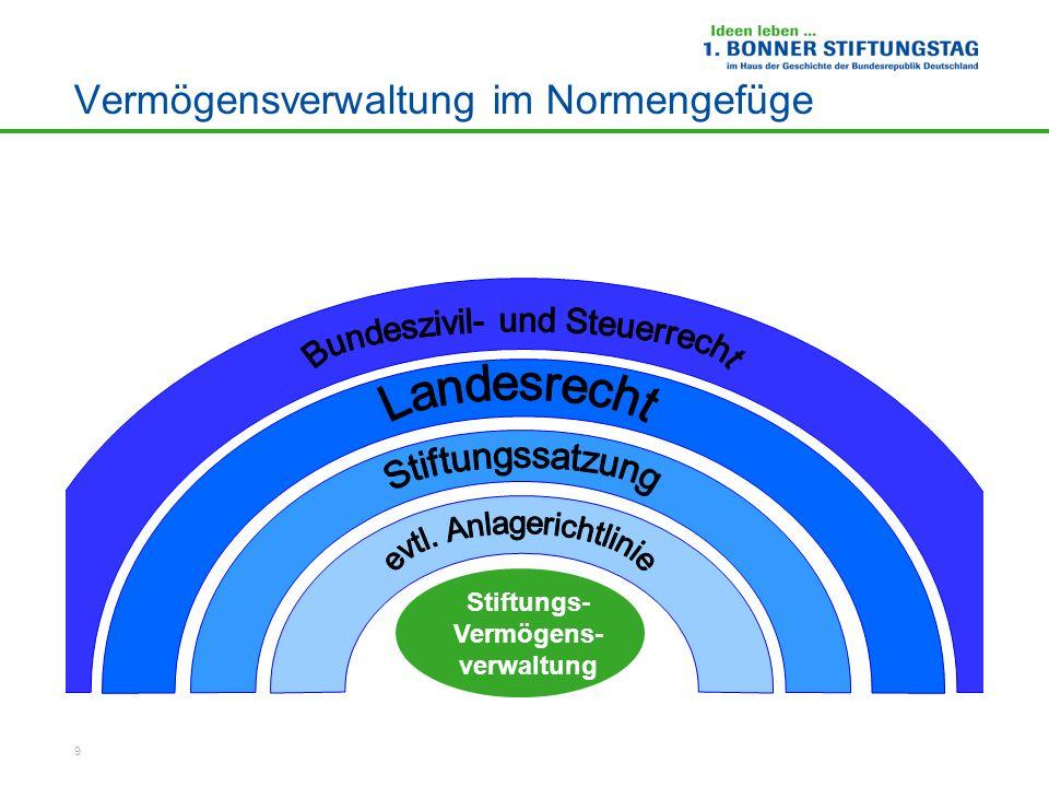 9 Vermögensverwaltung im Normengefüge Stiftungs- Vermögens- verwaltung