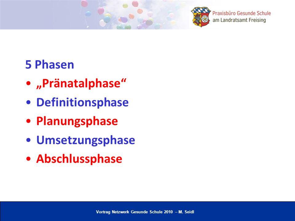 Vortrag Netzwerk Gesunde Schule 2010 – M. Seidl 5 Phasen Pränatalphase Definitionsphase Planungsphase Umsetzungsphase Abschlussphase