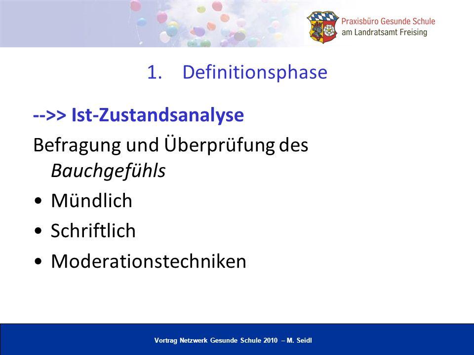 Vortrag Netzwerk Gesunde Schule 2010 – M. Seidl 1.Definitionsphase -->> Ist-Zustandsanalyse Befragung und Überprüfung des Bauchgefühls Mündlich Schrif