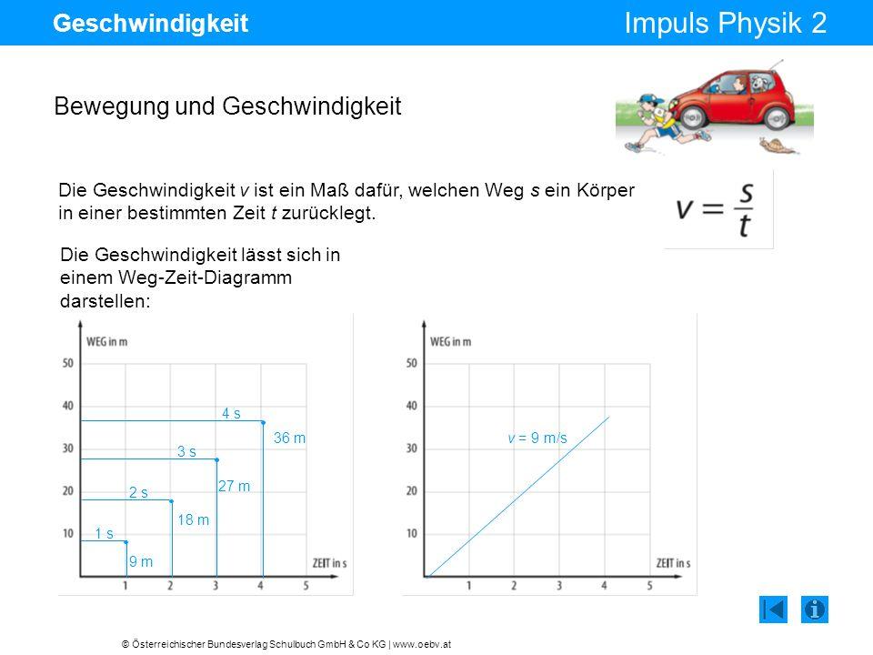 © Österreichischer Bundesverlag Schulbuch GmbH & Co KG | www.oebv.at Impuls Physik 2 Geschwindigkeit Bewegung und Geschwindigkeit Die Geschwindigkeit