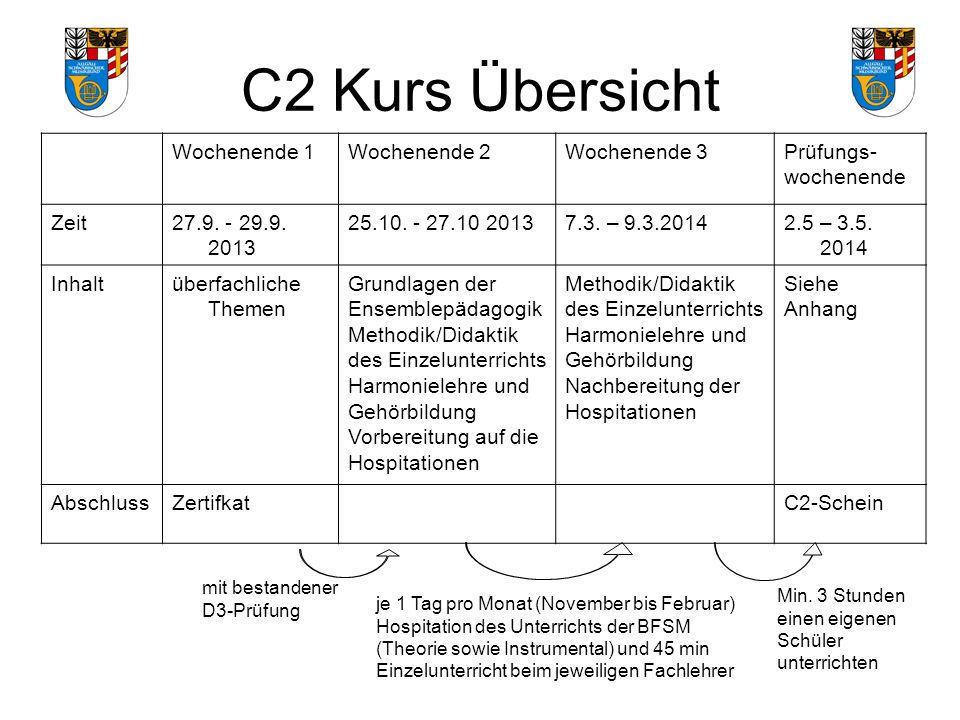 C2 Kurs Übersicht mit bestandener D3-Prüfung Wochenende 1Wochenende 2Wochenende 3Prüfungs- wochenende Zeit27.9.