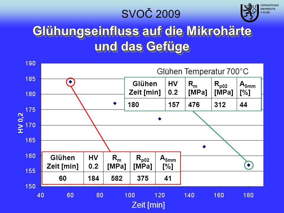 Glühen Zeit [min] HV 0.2 R m [MPa] R p02 [MPa] A 5mm [%] 6018458237541 Glühen Temperatur 700°C Glühen Zeit [min] HV 0.2 R m [MPa] R p02 [MPa] A 5mm [%