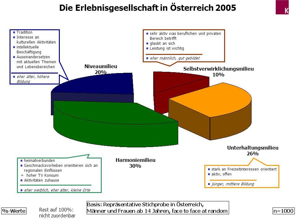 Die Erlebnisgesellschaft in Österreich 2005 n sehr aktiv was beruflichen und privaten Bereich betrifft n glaubt an sich n Leistung ist wichtig n eher