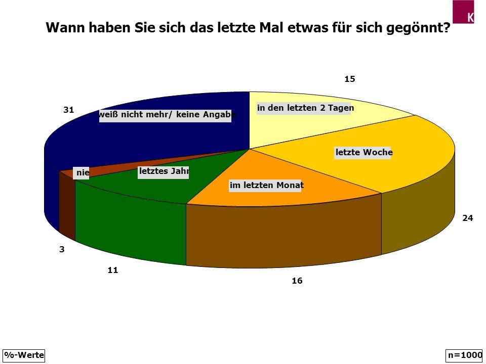Lebensziele der NiederösterreicherInnen privates Glück finanzielle Sicherheit + Unabhängigkeit Gesundheit positive berufliche Situation bzw.