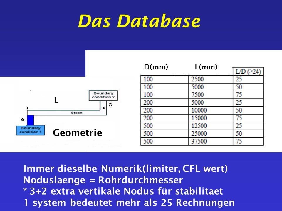 Das Database Geometrie L L L(mm)D(mm) Immer dieselbe Numerik(limiter, CFL wert) Noduslaenge = Rohrdurchmesser * 3+2 extra vertikale Nodus für stabilit