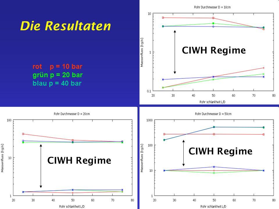 Die Resultaten rot p = 10 bar grün p = 20 bar blau p = 40 bar CIWH Regime