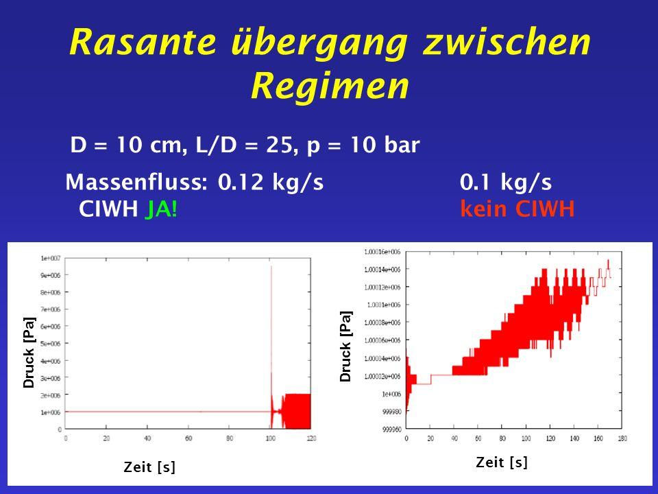 Rasante übergang zwischen Regimen Druck [Pa] Zeit [s] D = 10 cm, L/D = 25, p = 10 bar Massenfluss: 0.12 kg/s0.1 kg/s CIWH JA!kein CIWH