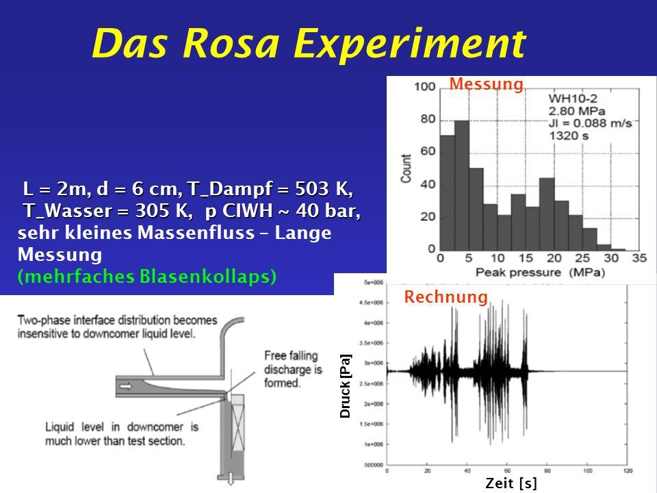 Das Rosa Experiment L = 2m, d = 6 cm, T_Dampf = 503 K, T_Wasser = 305 K, p CIWH ~ 40 bar, sehr kleines Massenfluss – Lange Messung (mehrfaches Blasenk