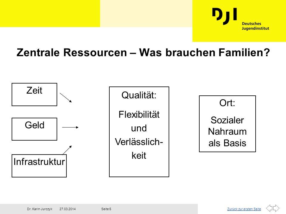 Zurück zur ersten Seite27.03.2014Dr. Karin JurczykSeite 5 Zentrale Ressourcen – Was brauchen Familien? Zeit Geld Infrastruktur Qualität: Flexibilität
