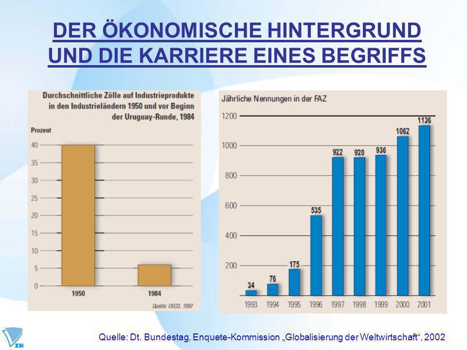 DER ÖKONOMISCHE HINTERGRUND UND DIE KARRIERE EINES BEGRIFFS Quelle: Dt.
