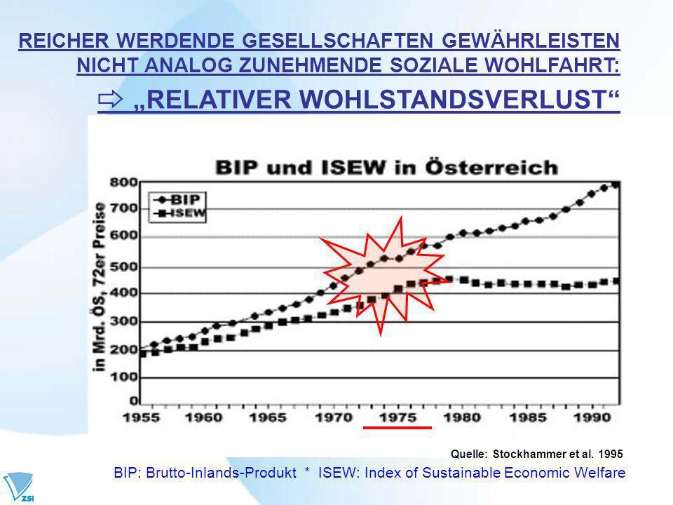 Quelle: Stockhammer et al.
