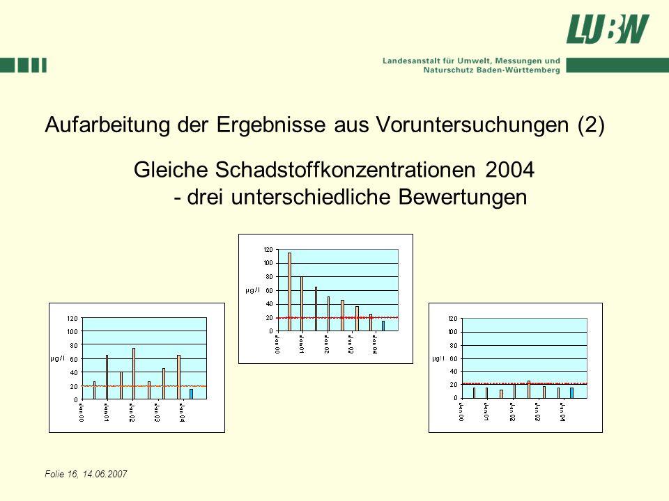 Folie 16, 14.06.2007 Aufarbeitung der Ergebnisse aus Voruntersuchungen (2) Gleiche Schadstoffkonzentrationen 2004 - drei unterschiedliche Bewertungen