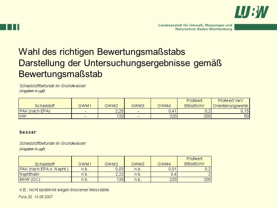 Folie 20, 14.06.2007 Wahl des richtigen Bewertungsmaßstabs Darstellung der Untersuchungsergebnisse gemäß Bewertungsmaßstab