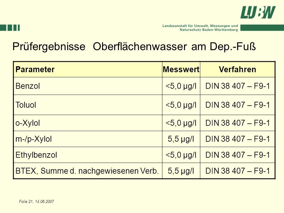 Folie 21, 14.06.2007 Prüfergebnisse Oberflächenwasser am Dep.-Fuß ParameterMesswertVerfahren Benzol<5,0 µg/lDIN 38 407 – F9-1 Toluol<5,0 µg/lDIN 38 40