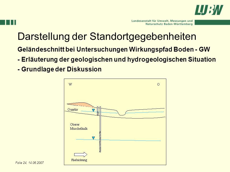 Folie 24, 14.06.2007 Darstellung der Standortgegebenheiten Geländeschnitt bei Untersuchungen Wirkungspfad Boden - GW - Erläuterung der geologischen un