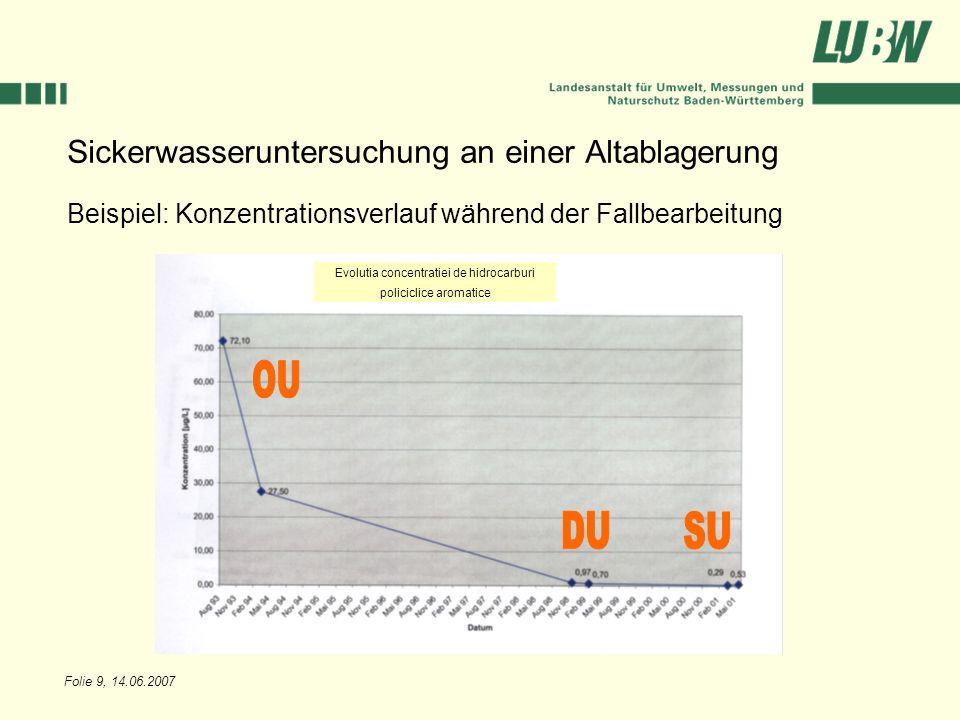 Folie 9, 14.06.2007 Sickerwasseruntersuchung an einer Altablagerung Beispiel: Konzentrationsverlauf während der Fallbearbeitung Evolutia concentratiei