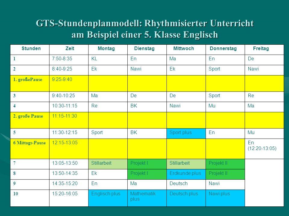 GTS-Stundenplanmodell: Rhythmisierter Unterricht am Beispiel einer 5. Klasse Englisch Stunden Zeit Montag Dienstag Mittwoch Donnerstag Freitag 1 7:50-