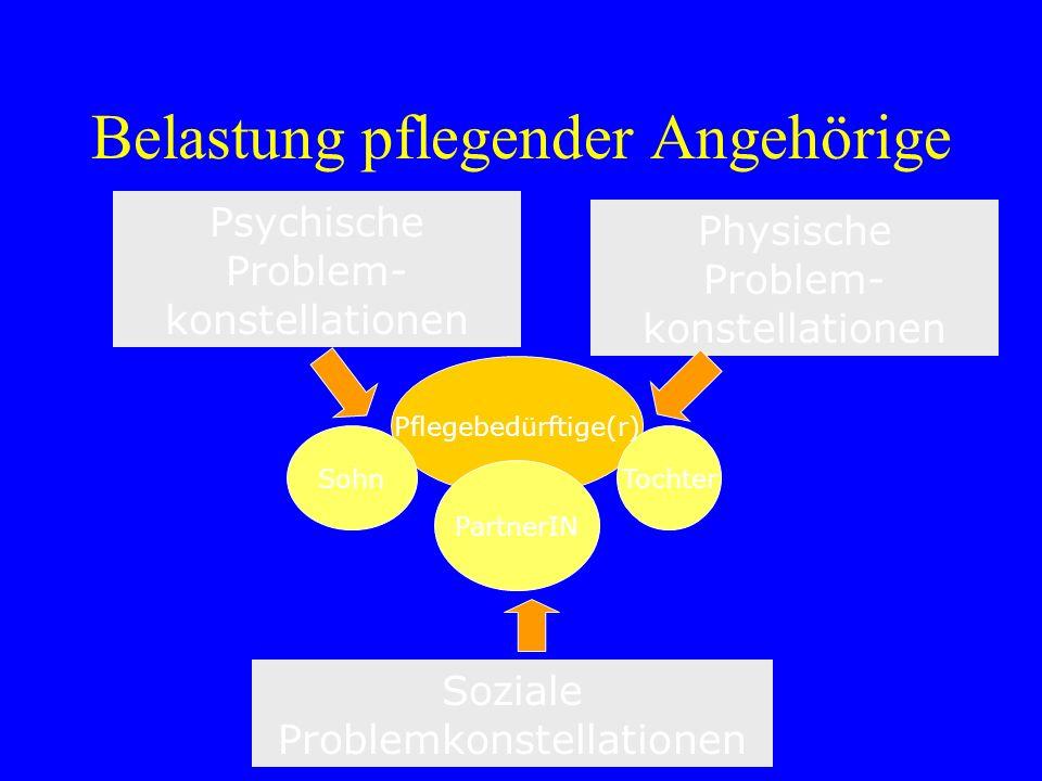 Belastung pflegender Angehörige Psychische Problem- konstellationen Soziale Problemkonstellationen Pflegebedürftige(r) Physische Problem- konstellatio