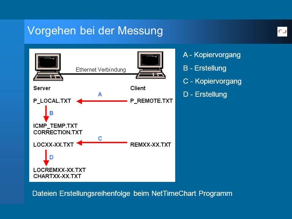 Vorgehen bei der Messung A - Kopiervorgang B - Erstellung C - Kopiervorgang D - Erstellung Dateien Erstellungsreihenfolge beim NetTimeChart Programm