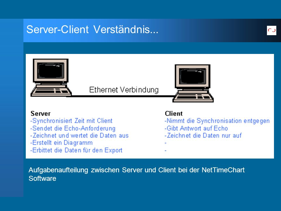Aufgabenaufteilung zwischen Server und Client bei der NetTimeChart Software Server-Client Verständnis...