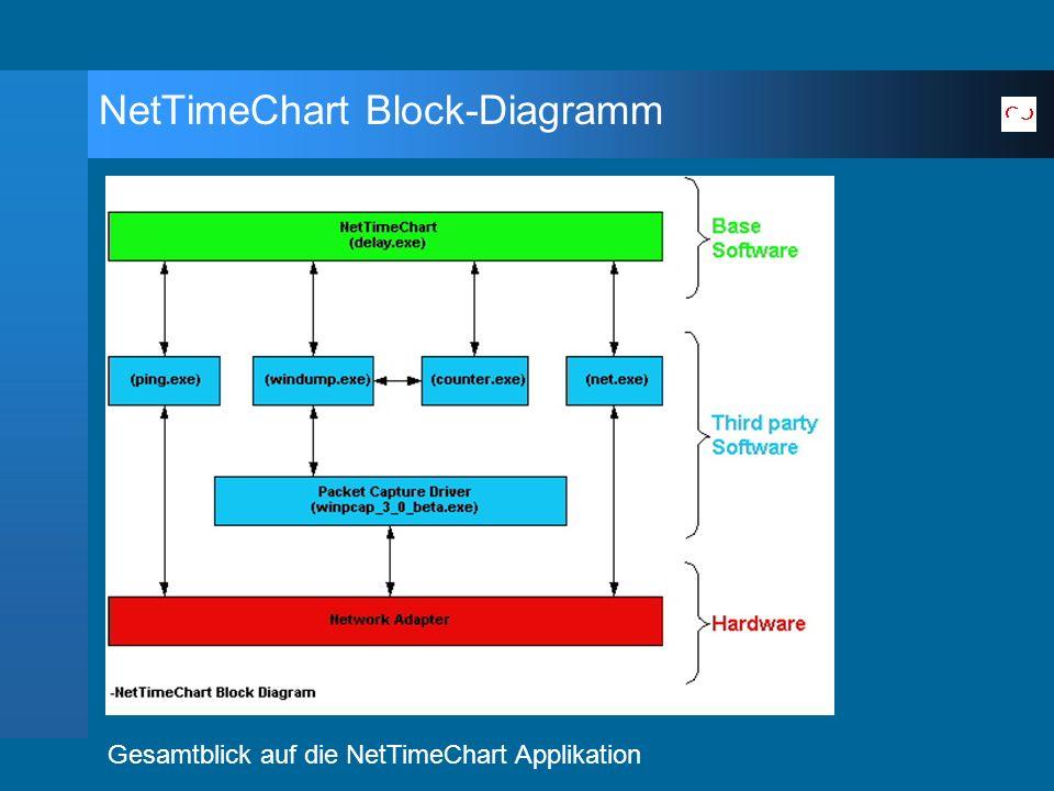NetTimeChart Block-Diagramm Gesamtblick auf die NetTimeChart Applikation