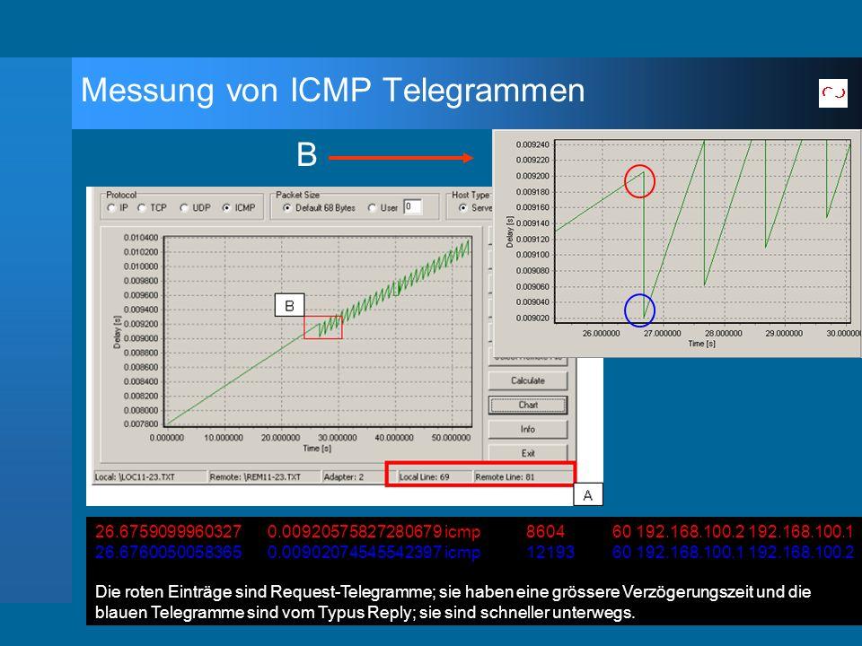 Messung von ICMP Telegrammen B 26.6759099960327 0.00920575827280679 icmp 8604 60 192.168.100.2 192.168.100.1 26.6760050058365 0.00902074545542397 icmp 12193 60 192.168.100.1 192.168.100.2 Die roten Einträge sind Request-Telegramme; sie haben eine grössere Verzögerungszeit und die blauen Telegramme sind vom Typus Reply; sie sind schneller unterwegs.