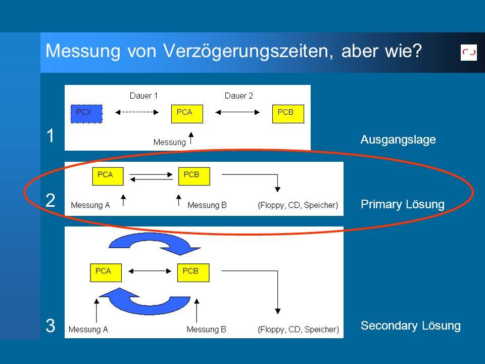 Messung von Verzögerungszeiten, aber wie? 1 2 3 Ausgangslage Primary Lösung Secondary Lösung