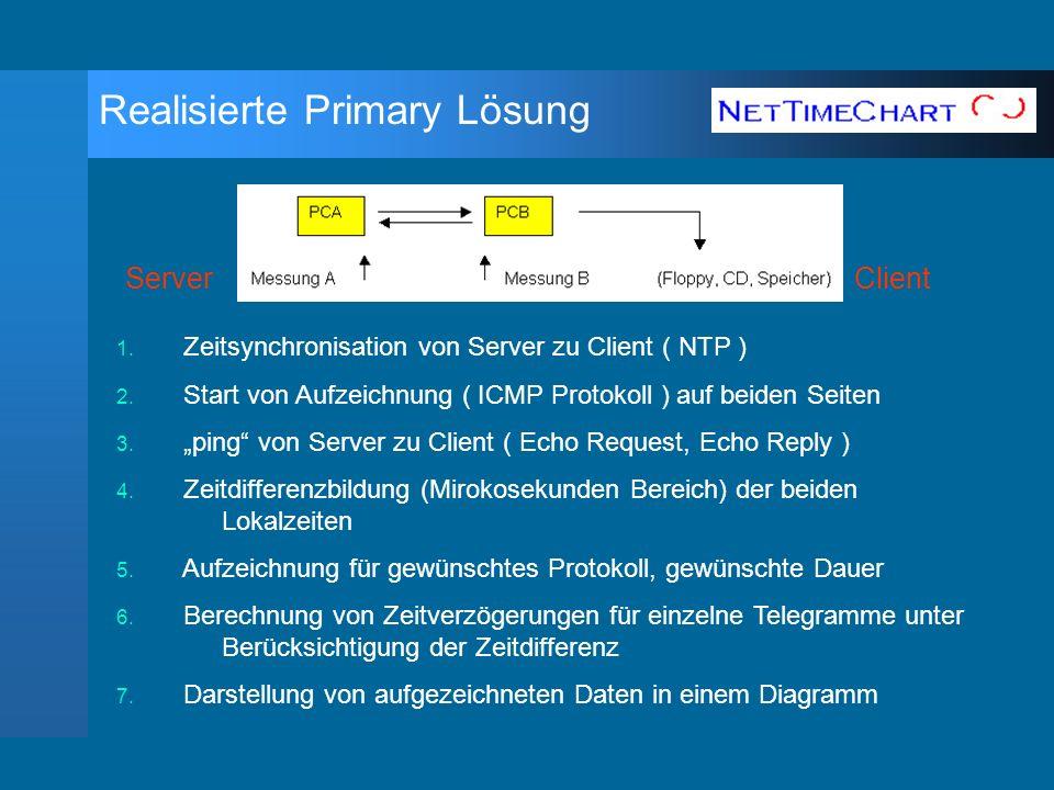 1.Zeitsynchronisation von Server zu Client ( NTP ) 2.