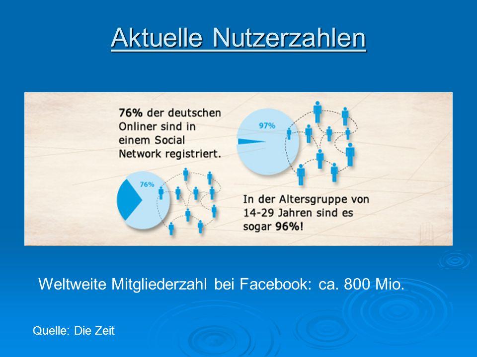 Aktuelle Nutzerzahlen Weltweite Mitgliederzahl bei Facebook: ca. 800 Mio. Quelle: Die Zeit