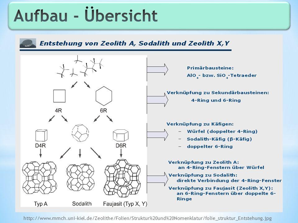 Ionenaustausch: z.B.