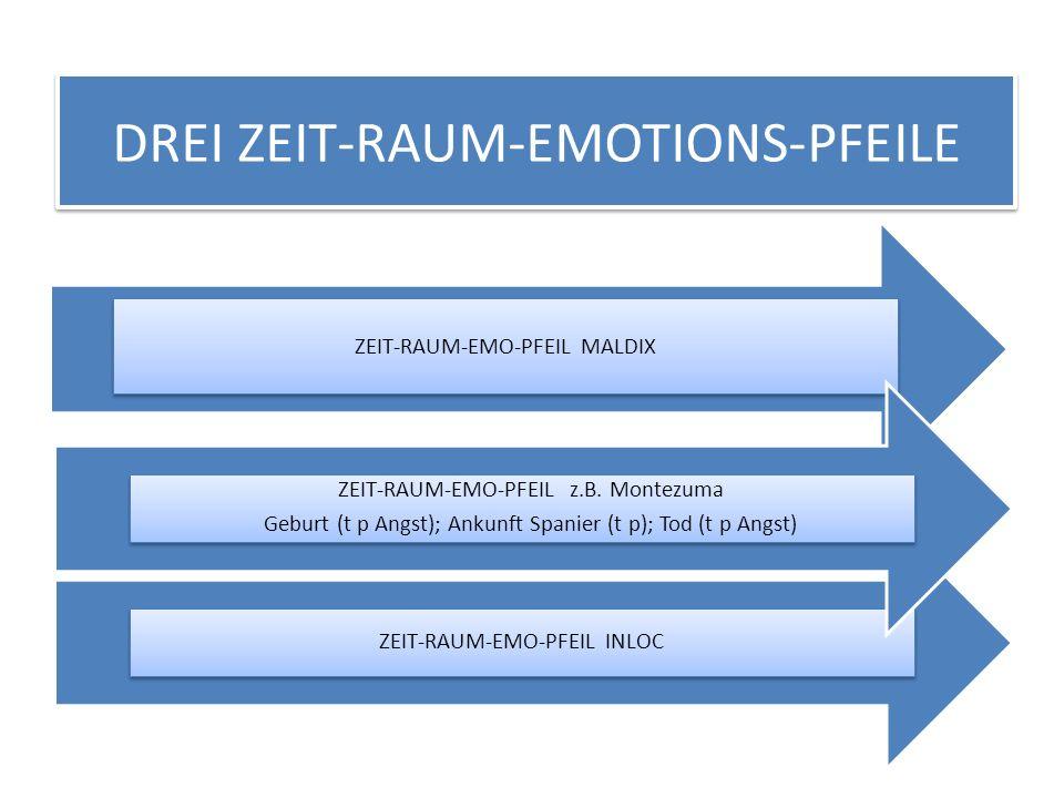 DREI ZEIT-RAUM-EMOTIONS-PFEILE ZEIT-RAUM-EMO-PFEIL MALDIX ZEIT-RAUM-EMO-PFEIL INLOC ZEIT-RAUM-EMO-PFEIL z.B. Montezuma Geburt (t p Angst); Ankunft Spa