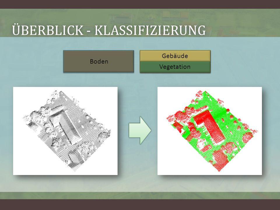 ÜBERBLICK - KLASSIFIZIERUNGÜBERBLICK - KLASSIFIZIERUNG Boden Objekt Gebäude Vegetation