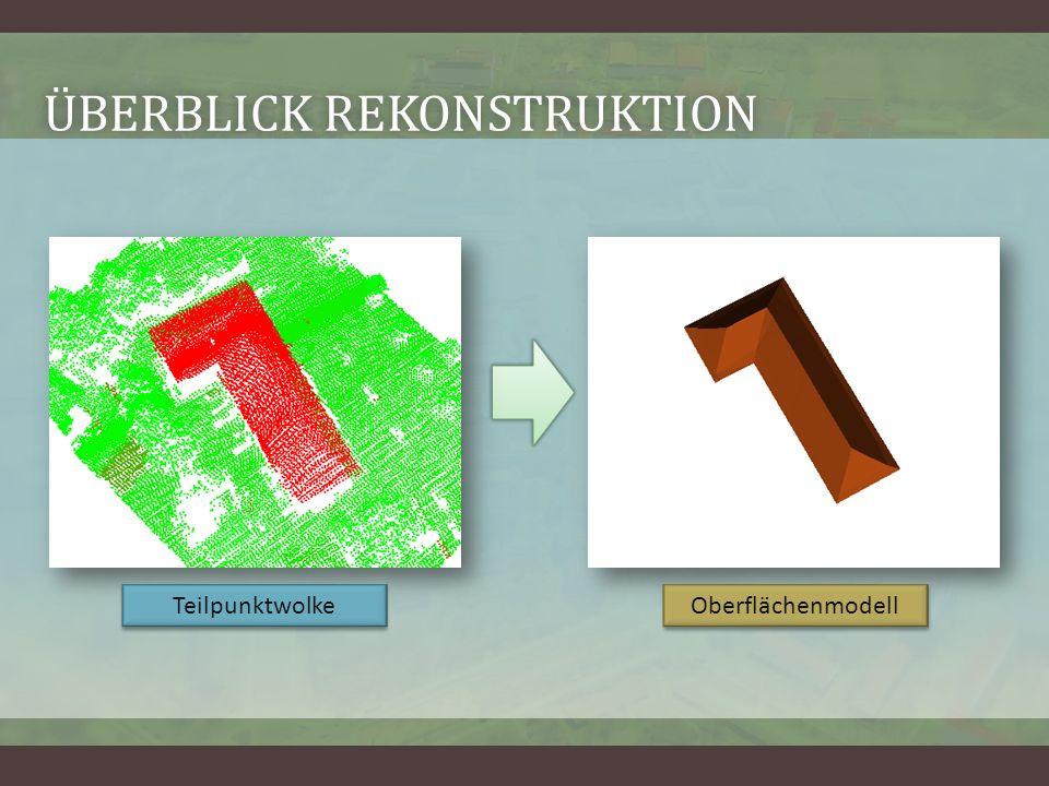 ÜBERBLICK REKONSTRUKTIONÜBERBLICK REKONSTRUKTION Teilpunktwolke Oberflächenmodell