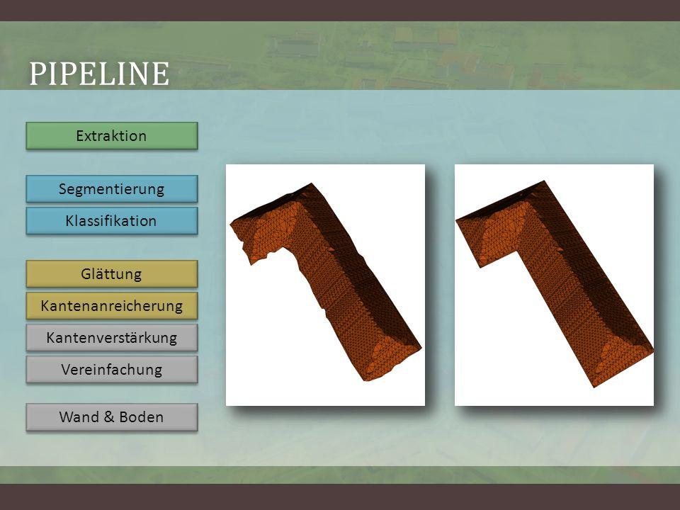 PIPELINE Extraktion Segmentierung Klassifikation Glättung Kantenanreicherung Kantenverstärkung Vereinfachung Wand & Boden