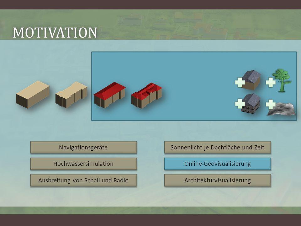 MOTIVATION Navigationsgeräte Hochwassersimulation Ausbreitung von Schall und Radio Sonnenlicht je Dachfläche und Zeit Online-Geovisualisierung Architekturvisualisierung