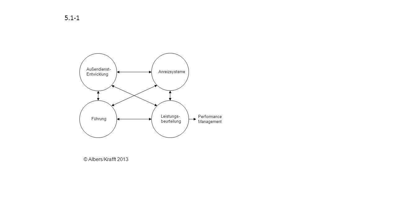 5.4-5 OrientierungEtablierungAufrechterhaltungBeendigung Zeit Verkaufserfolg Arbeitseinsatz Verkaufs- fertigkeiten © Albers/Krafft 2013
