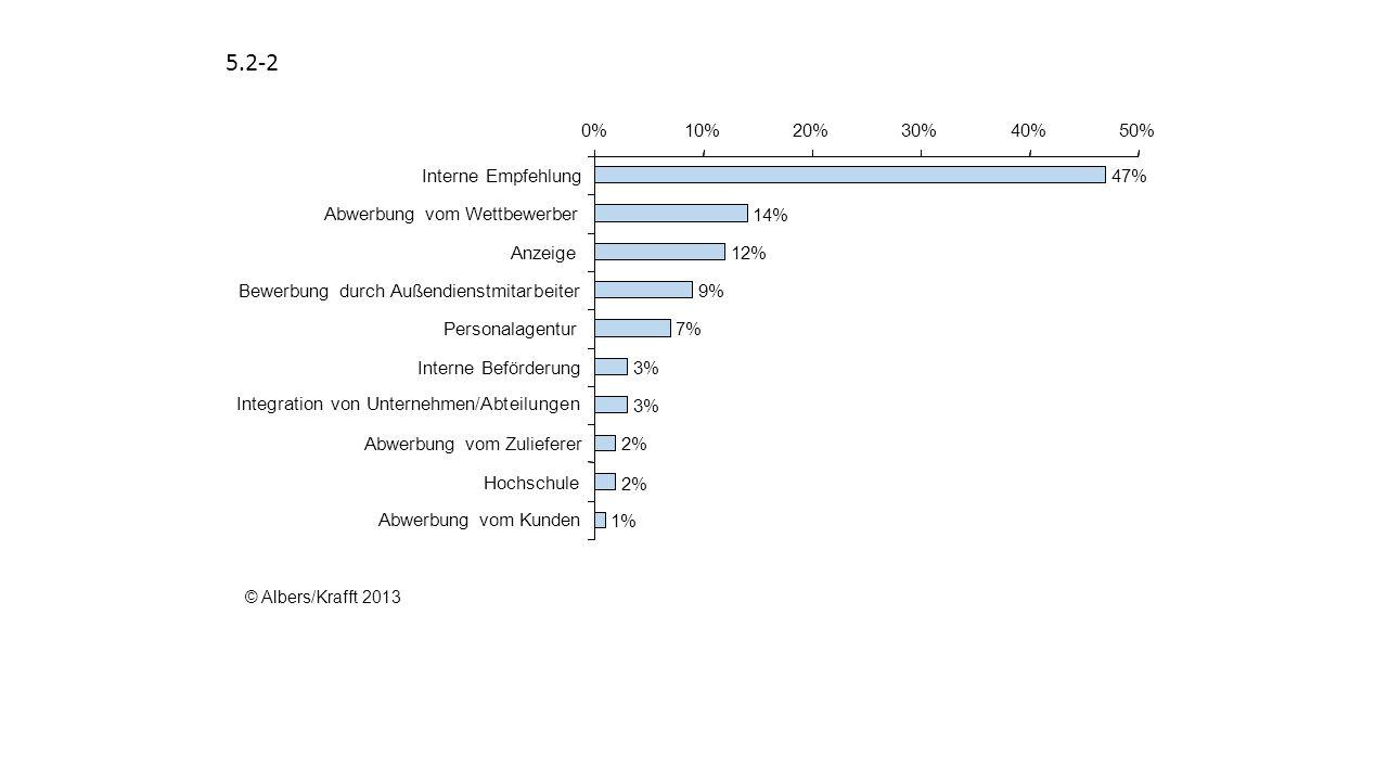 5.2-3 Korrelationskoeffizient Durchschnittliche Korrelation mit LeistungIndikator Testverfahren.53 Biographische Informationen.37 Referenzen.26 Berufserfahrung.18 Persönliches Gespräch.14 0.10.20.30.40.50.60 © Albers/Krafft 2013