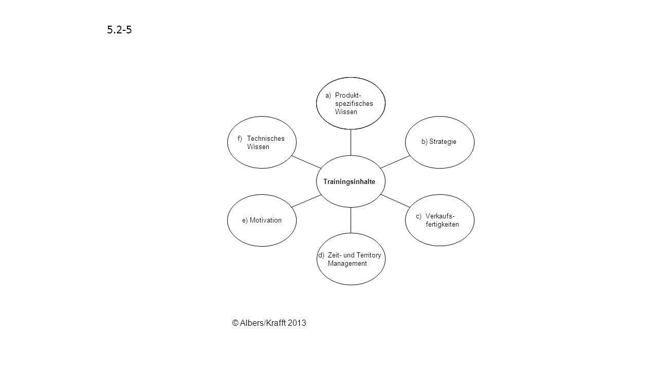 5.4-2 Persönliche Merkmale Management- fähigkeiten Führungsphilosophie (Führungsverhalten) Führungs- erfolg Situativer Kontext © Albers/Krafft 2013