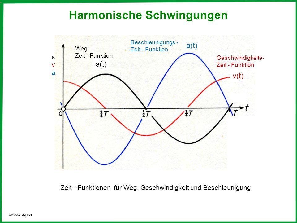 www.cc-agri.de Harmonische Schwingungen Zeit - Funktionen für Weg, Geschwindigkeit und Beschleunigung a(t) v(t) s(t) svasva 0 Weg - Zeit - Funktion Be