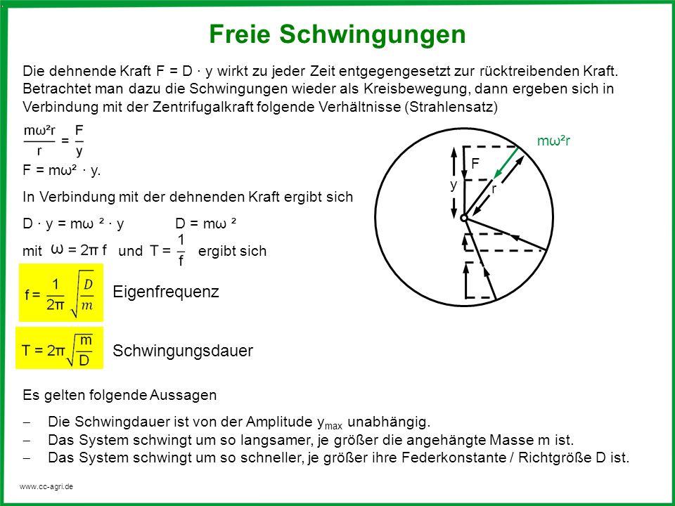 www.cc-agri.de Die dehnende Kraft F = D · y wirkt zu jeder Zeit entgegengesetzt zur rücktreibenden Kraft. Betrachtet man dazu die Schwingungen wieder