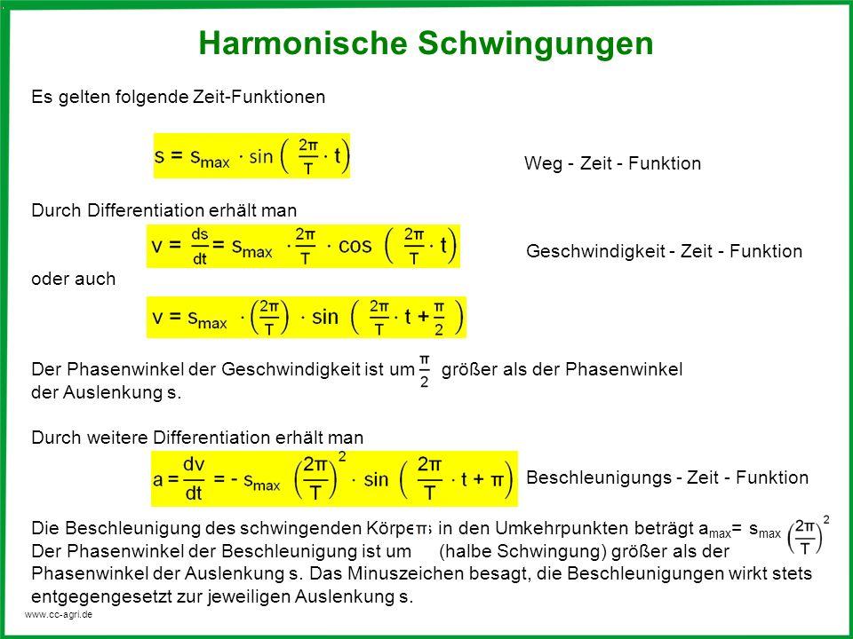 www.cc-agri.de Harmonische Schwingungen Zeit - Funktionen für Weg, Geschwindigkeit und Beschleunigung a(t) v(t) s(t) svasva 0 Weg - Zeit - Funktion Beschleunigungs - Zeit - Funktion Geschwindigkeits- Zeit - Funktion