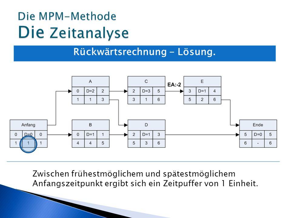 Rückwärtsrechnung - Lösung. Zwischen frühestmöglichem und spätestmöglichem Anfangszeitpunkt ergibt sich ein Zeitpuffer von 1 Einheit.