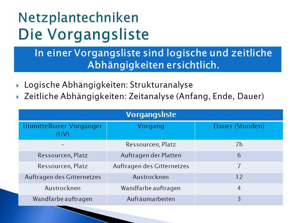 1.Strukturanalyse zur Rangbestimmung: RangUVVUN Anfang A B C D E F G H I J Ende 1.