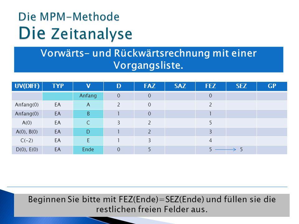 Vorwärts- und Rückwärtsrechnung mit einer Vorgangsliste. Beginnen Sie bitte mit FEZ(Ende)=SEZ(Ende) und füllen sie die restlichen freien Felder aus. U