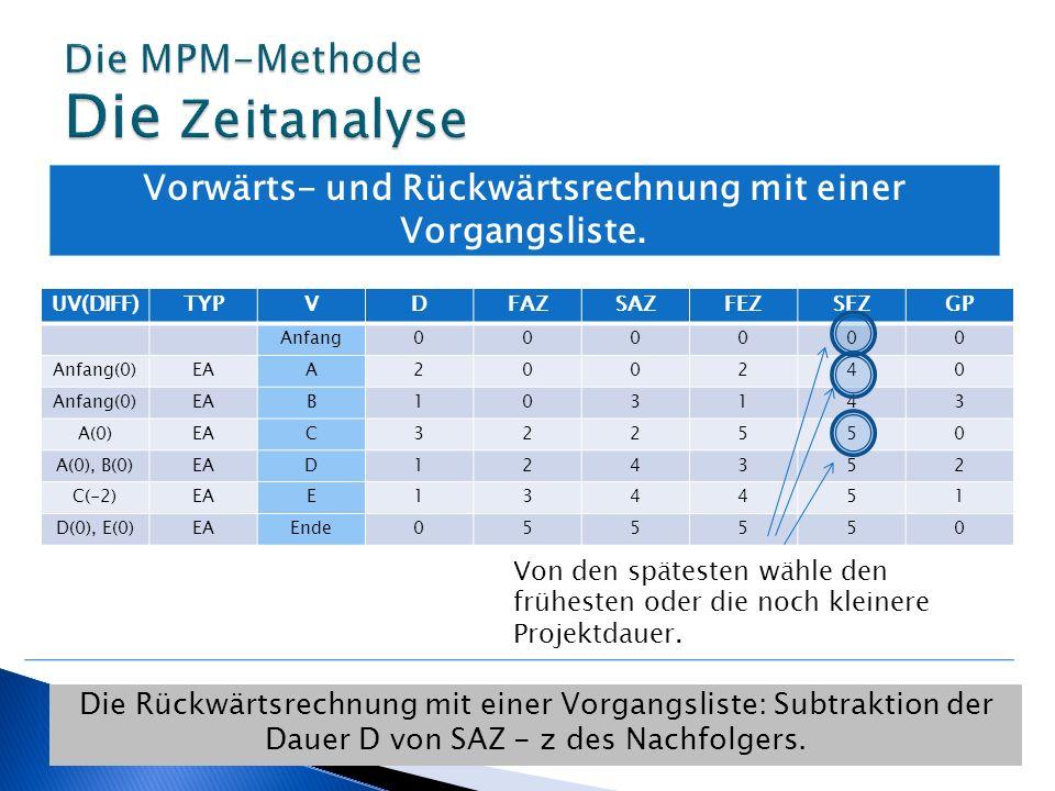 Vorwärts- und Rückwärtsrechnung mit einer Vorgangsliste. Die Rückwärtsrechnung mit einer Vorgangsliste: Subtraktion der Dauer D von SAZ - z des Nachfo