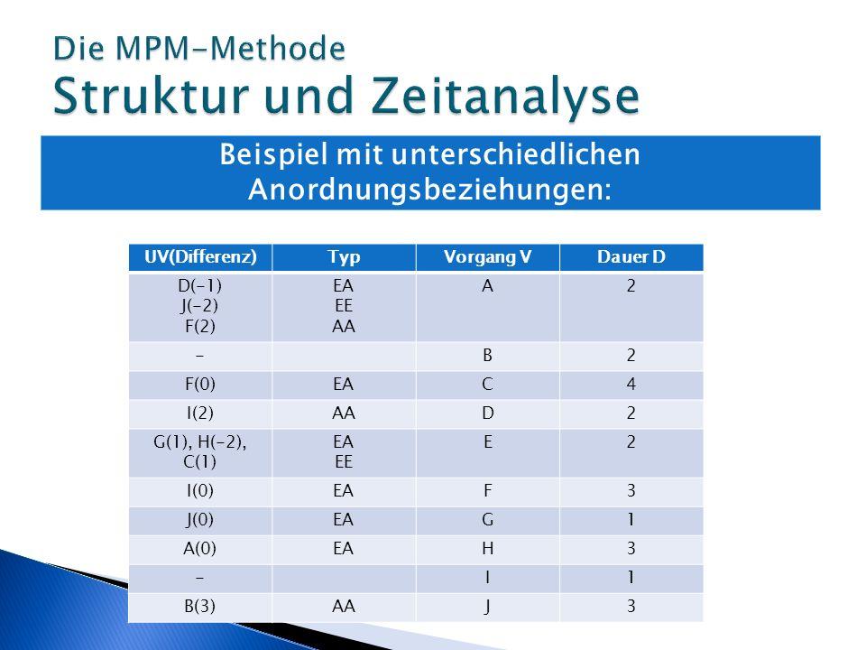 Beispiel mit unterschiedlichen Anordnungsbeziehungen: UV(Differenz)TypVorgang VDauer D D(-1) J(-2) F(2) EA EE AA A2 -B2 F(0)EAC4 I(2)AAD2 G(1), H(-2),