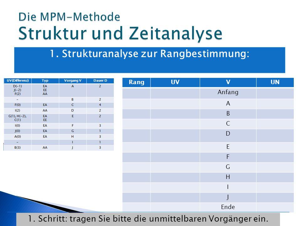 1. Strukturanalyse zur Rangbestimmung: RangUVVUN Anfang A B C D E F G H I J Ende 1. Schritt: tragen Sie bitte die unmittelbaren Vorgänger ein.