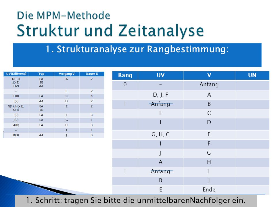 1. Strukturanalyse zur Rangbestimmung: RangUVVUN 0-Anfang D, J, FA 1AnfangB FC ID G, H, CE IF JG AH 1AnfangI BJ EEnde 1. Schritt: tragen Sie bitte die